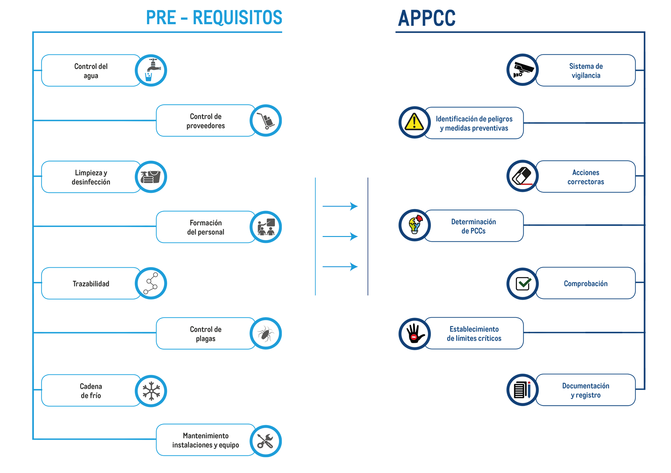 Requisitos de APPCC
