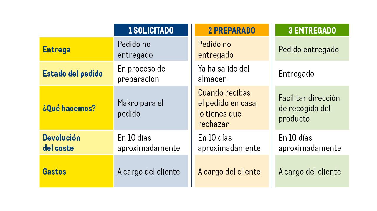tabla devolucioes online